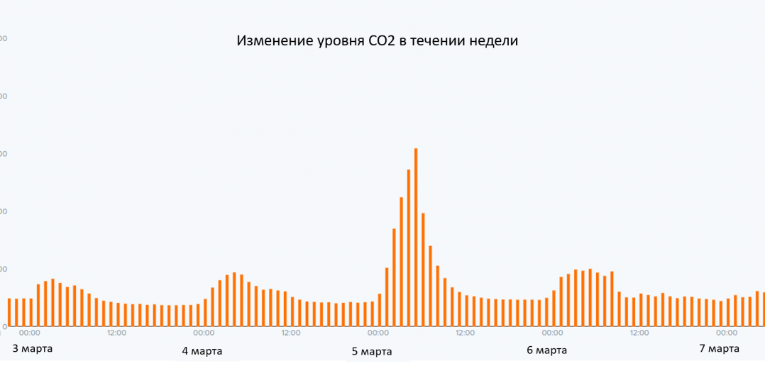 Как Интернет вещей (IoT) помогает контролировать уровень CO2