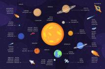 В Беларуси провели ревизию космических доменов: Солнце- магазин, Уран - клуб