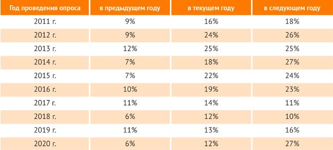 Инвестиции в разработку ПО в России оказались меньше потребностей индустрии на 60%